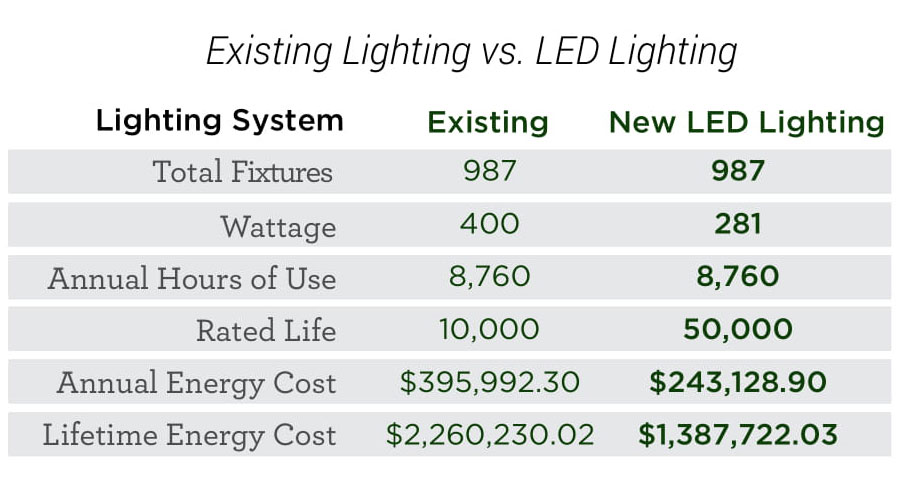 Weldbend Corporation - 40% Energy Savings with Lighting Retrofit - Verde Solutions